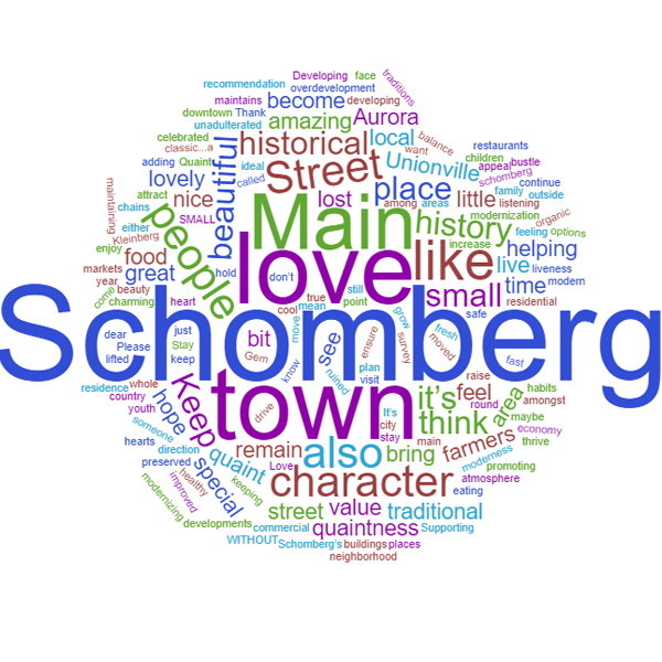 wordcloud about keeping Schomberg quaint